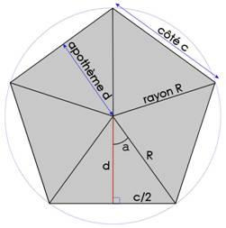 angle pentagone régulier